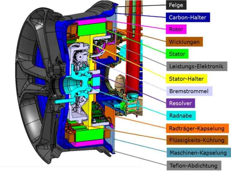 Aufbau des Reluktanzmotors (Grafik: SR4Wheel / TH Köln)