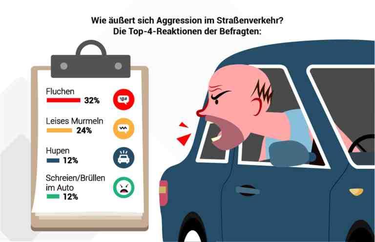 Nissan Fahrer verlieren am seltensten die Beherrschung im Straßenverkehr