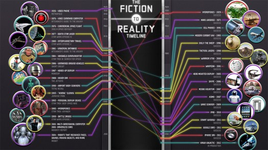 Science vs. Fiction
