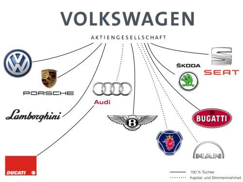 volkswagen ag diagramm