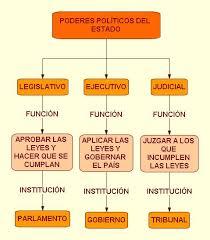 Relación entre los poderes del Estado