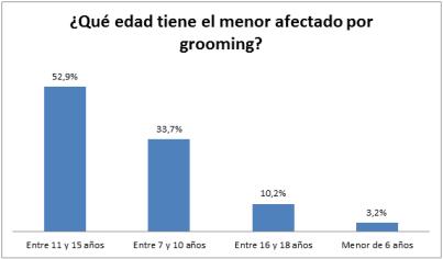 Qué-edad-tiene-el-menor-afectado-por-grooming
