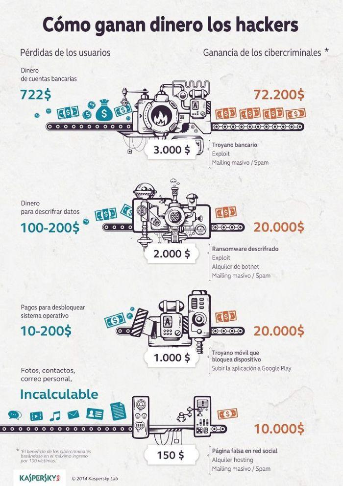infografia ganancia ciberdelincuentes
