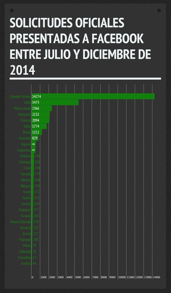 paises-que-mas-datos-piden-a-facebook-infografia