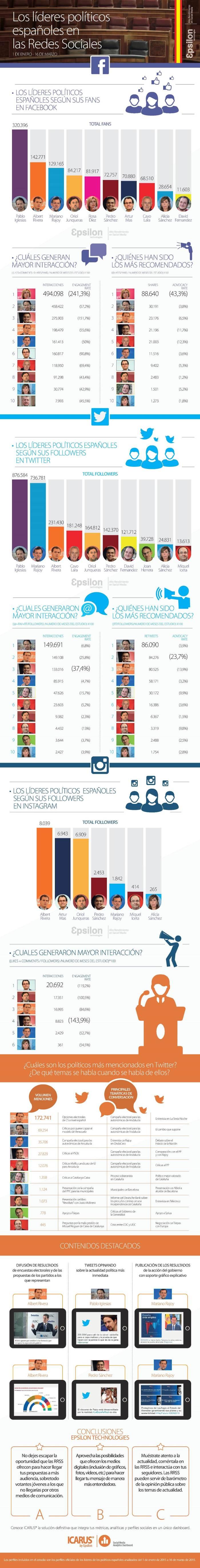ranking-liderespoliticos-redes-sociales-infografia