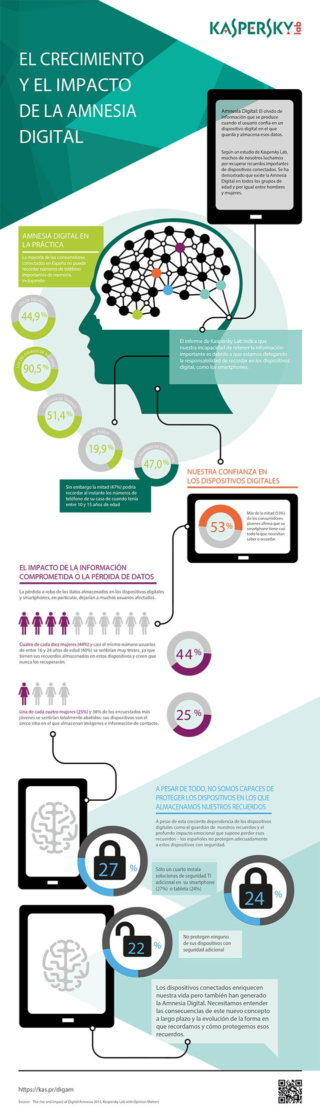 ES_v2_baja_004 Kaspersky Digital Amnesia Infographic_FINAL
