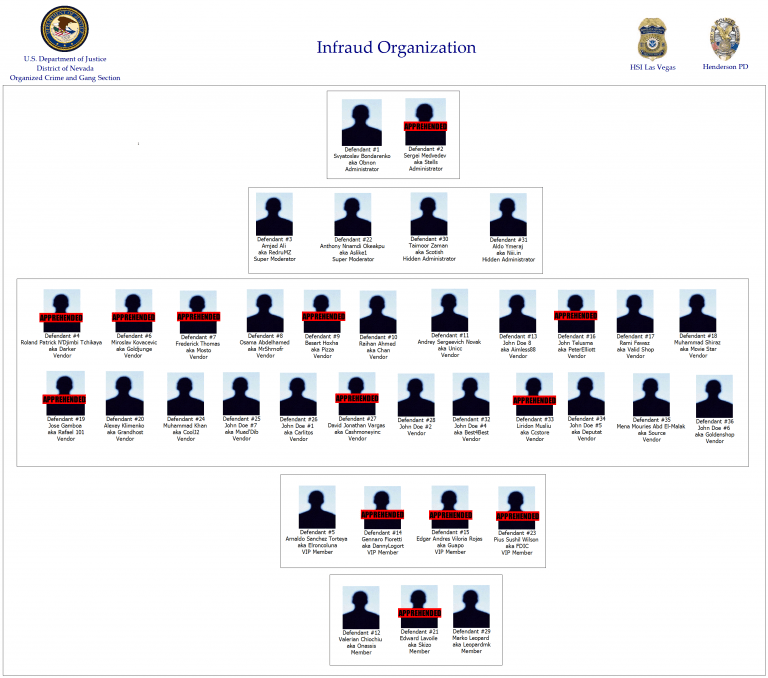 infraud_organization-dark-webs-largest-cybercrime-group-indicted-2-768x678.png
