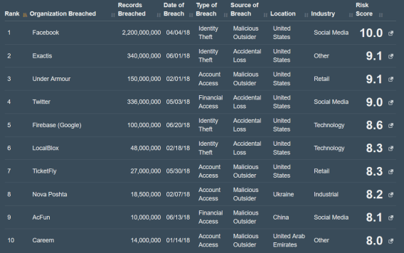 top10_breachs