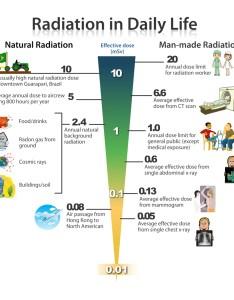 Knowledge clip image also quick radiation reference guide deregulate the atom rh deregulatetheatom