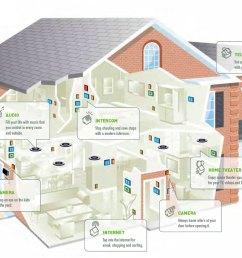 smart house [ 1334 x 780 Pixel ]