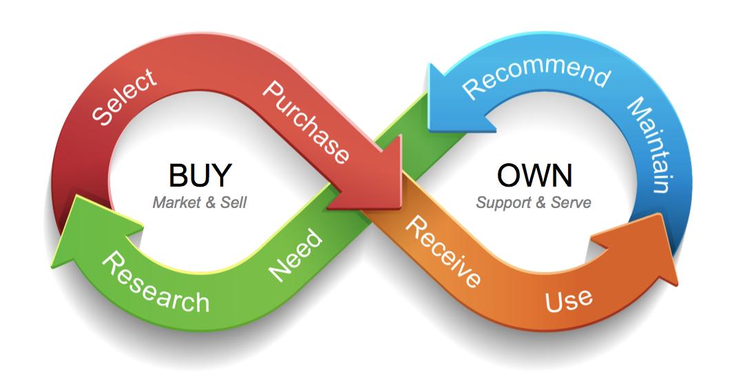 Oralce Buyer's Journey Infinity Loop