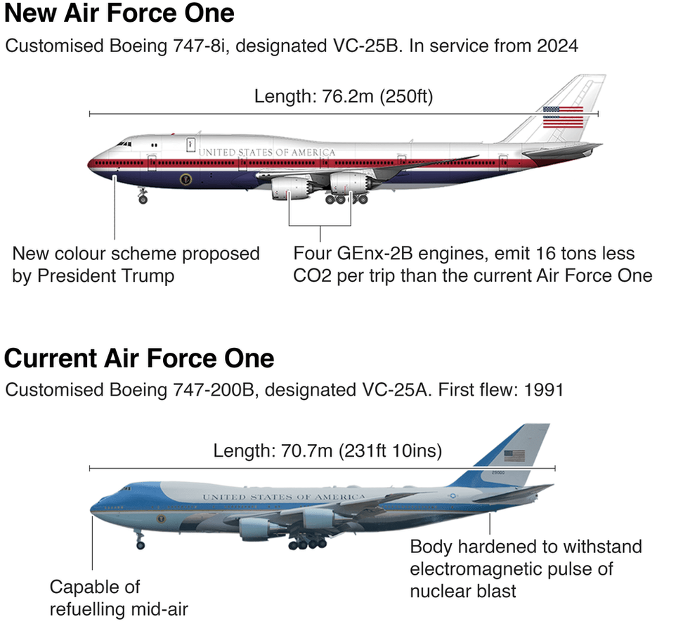 Air Force One standard design