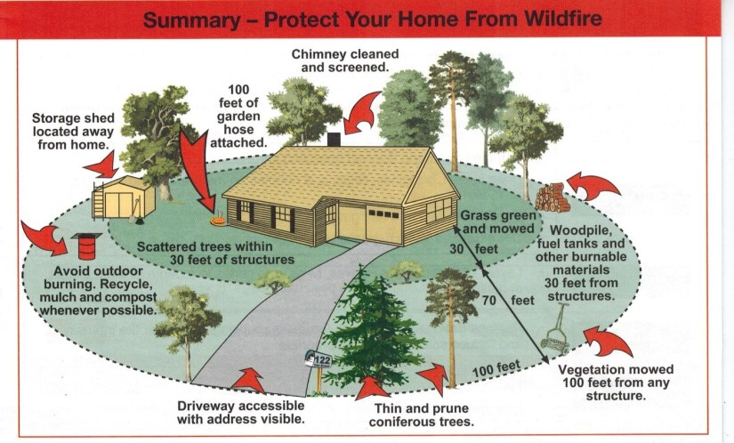 The most effective community protection plan is to lower home ignition factors by working from a home-centered perspective with vegetation management and home retrofitting for defensible space. Credit: CalFire
