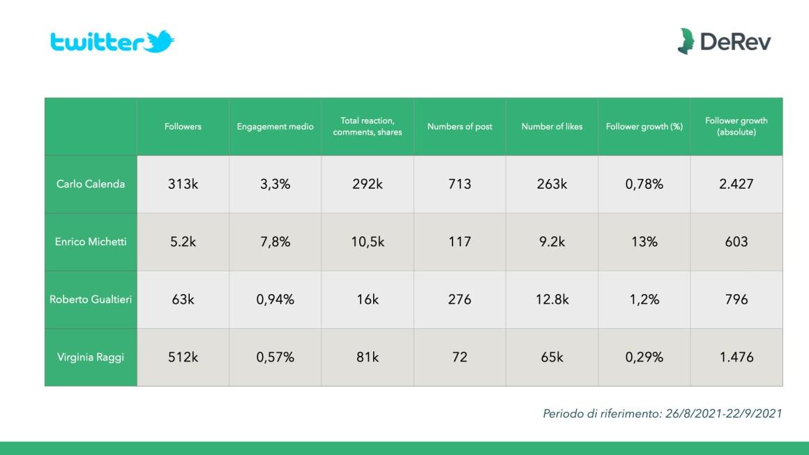 Elezioni amministrative 2021, abbiamo analizzato per Repubblica le campagne sui social media di Milano, Napoli e Roma