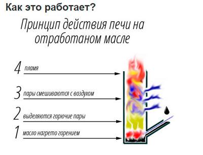 A kemence működésének elvét a kipufogóolajon