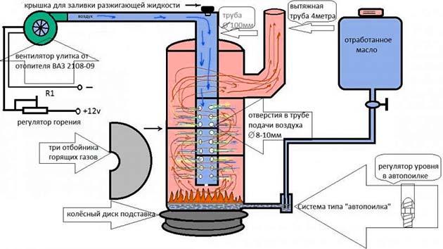 Boost és ellátóolaj szervezése