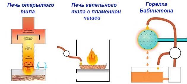 Különböző olajmelegítők rendszerei