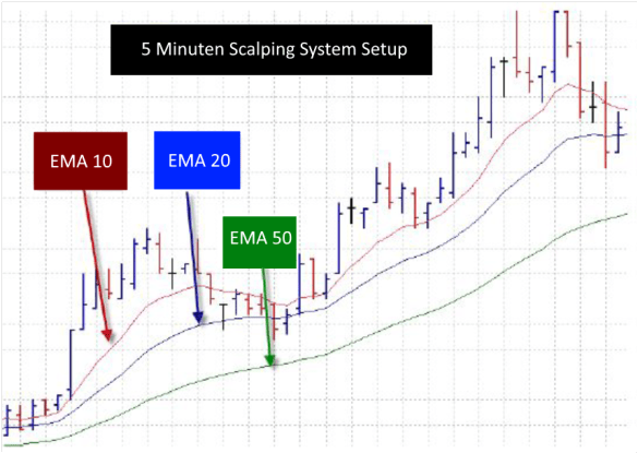 5 Minuten Scalping System
