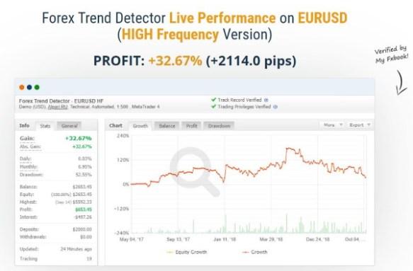 Live Account Forex Trend Dectector