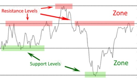 Support & Resistance Levels