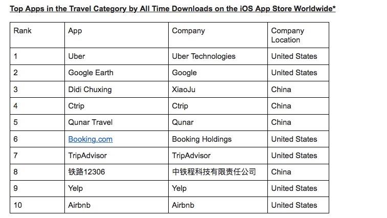Die besten Reise-Apps der Welt