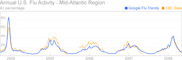 This graph shows five years of query-based flu estimates for the Mid-Atlantic region of the United States, compared against influenza surveillance data provided by CDC's U.S. Influenza Sentinel Provider Surveillance Network