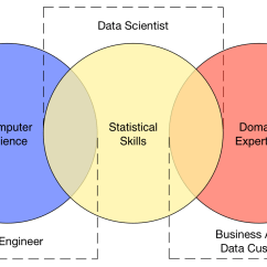 Tableau Venn Diagram 1993 Volvo 940 Radio Wiring Data Engineer Vs Scientist Business Analyst  Bi