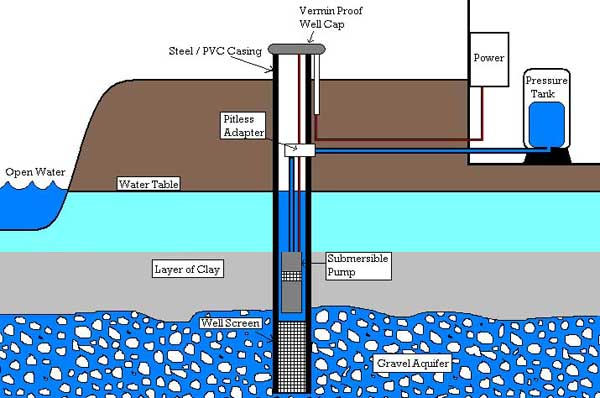 water well system diagram schematics wiring diagrams \u2022 well construction diagram pump water well diagram schematics wiring diagrams u2022 rh seniorlivinguniversity co residential water well system diagrams water well pump diagram