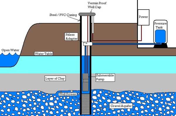 shallow water well diagram schematics wiring diagrams \u2022 sewage pump diagram water well diagram schematics wiring diagrams u2022 rh seniorlivinguniversity co shallow well jet pump design shallow well casing