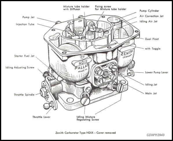 Rebuilding Zenith 32 NDIC Carbs