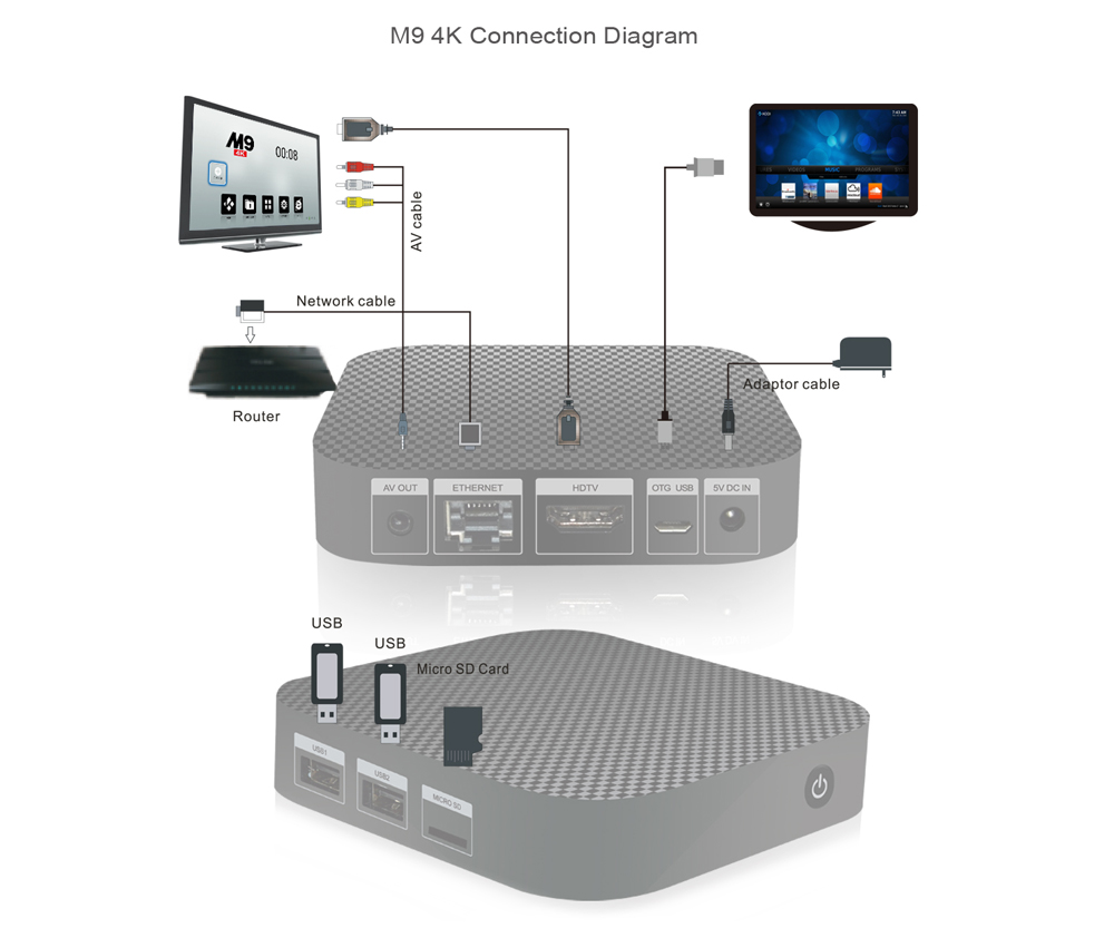 hight resolution of package contents 1 x m9 4k tv box 1 x ir remote control 1 x hdmi cable 1 x 3 in 1 us uk eu power adapter 1 x english manual