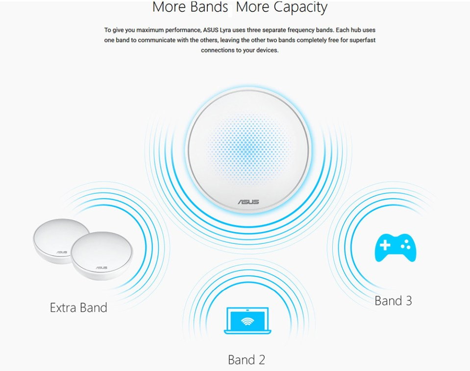 ASUS Lyra 2200Mbps Tri-Band Mesh WiFi System