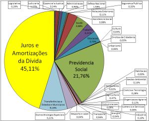 grafico da divida 2014