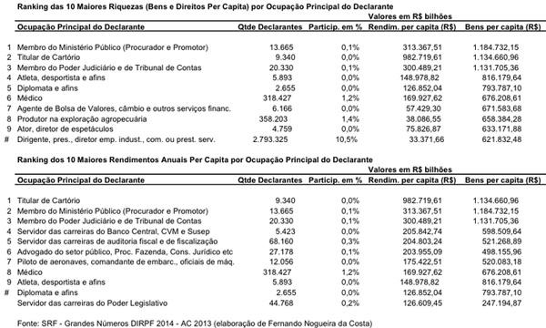Auxílio-moradia a juízes do falido RS custa meio bilhão de reais!