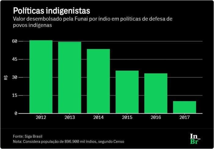 Com orçamento em queda, Funai gasta R$ 12 por indígena em 2017