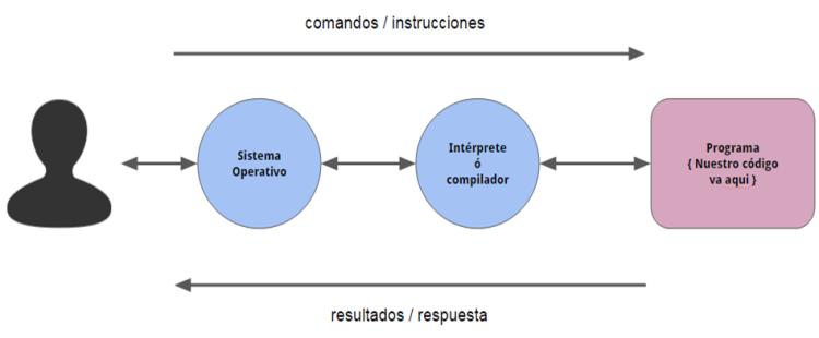 Los Principios de Los Lenguajes de Programación