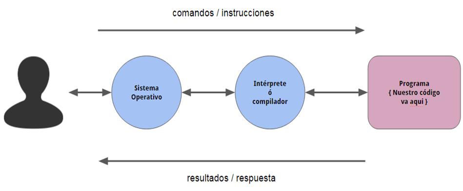 interaccion-sistemas-operativos