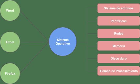 interacciones-sistema-operativo