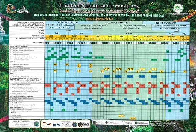 """EL INAB y la Asociación Sotz´il presentaron  """"Calendario forestal desde los conocimientos ancestrales y prácticas tradicionales de los Pueblos Indígenas"""""""