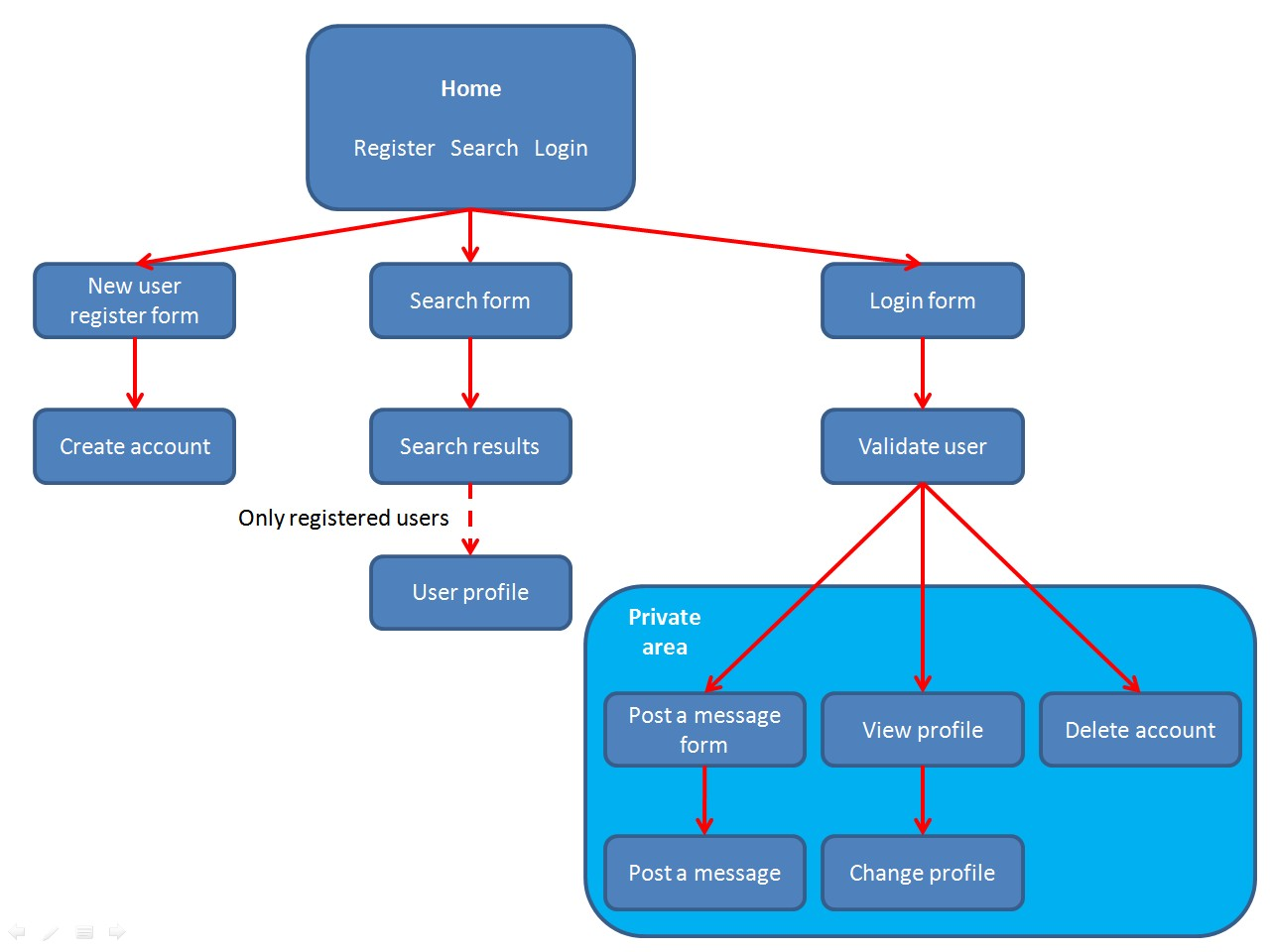 hight resolution of diagram of the web application