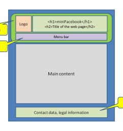 diagram of the web page template [ 1280 x 960 Pixel ]
