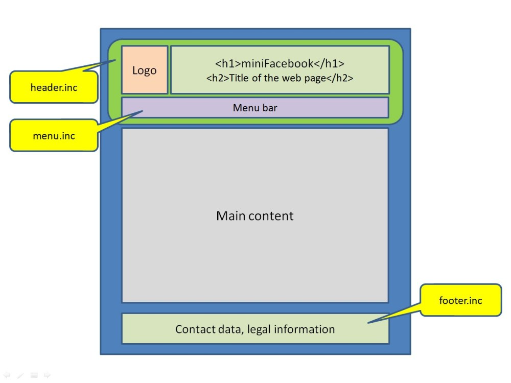 medium resolution of diagram of the web page template