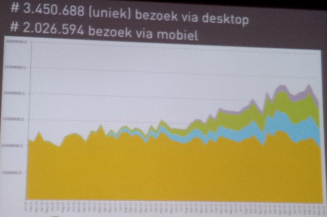 Website statistieken over herkomst bezoekers op je nieuwe website