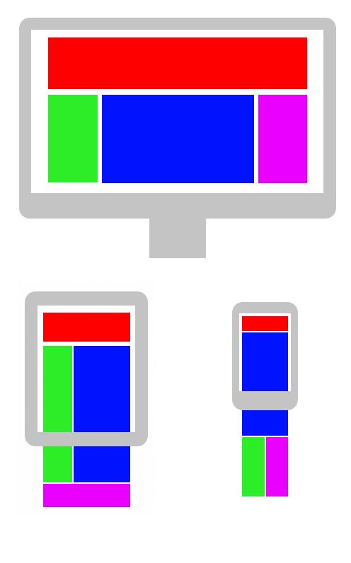 responsive webdesign gevisualiseerd voor je nieuwe website