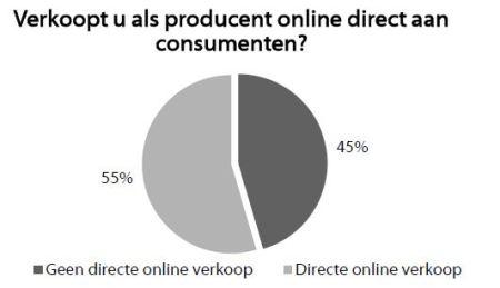 Fabrikanten_e-commerce_directonline