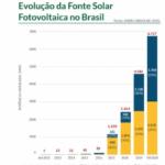 O mercado de Energia Solar fotovoltaica no Brasil