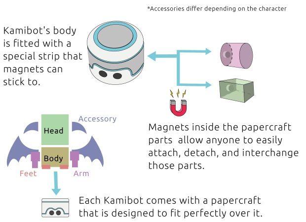 kamibot3-620x450 Kamibot, un robot de cartulina compatible con Arduino