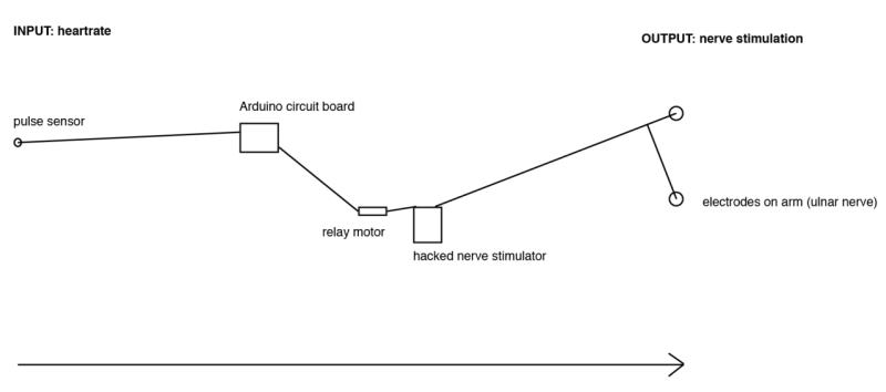 controller2 800x354 - Controla el cuerpo de otra persona con la mente y Arduino