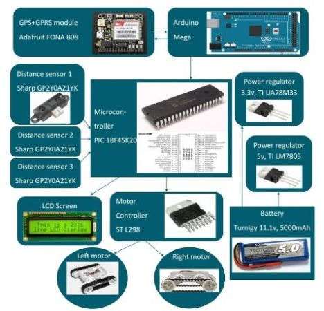 equemarover-468x450 IoT Rover con GPS y conexión a Internet con Arduino Mega