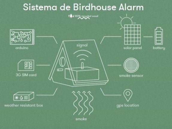 sistemabirdhouse - La primera casa para pájaros que detecta incendios con Arduino